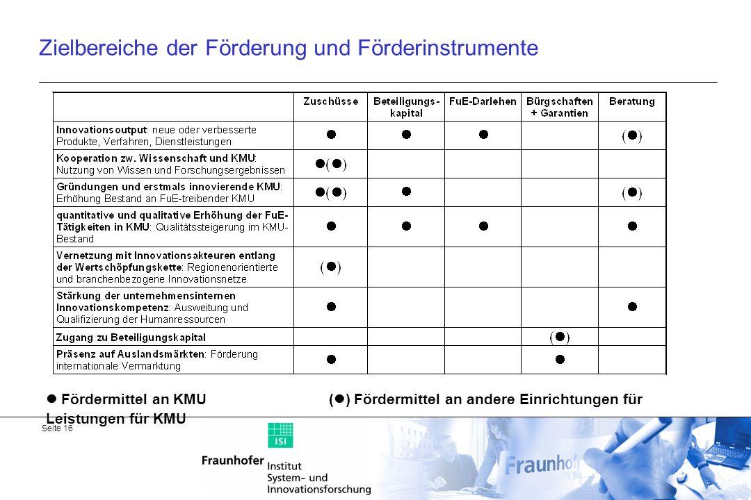 Zielbereiche der Förderung und Förderinstrumente