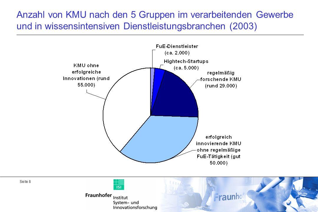 Anzahl von KMU nach den 5 Gruppen im verarbeitenden Gewerbe und in wissensintensiven Dienstleistungsbranchen (2003)