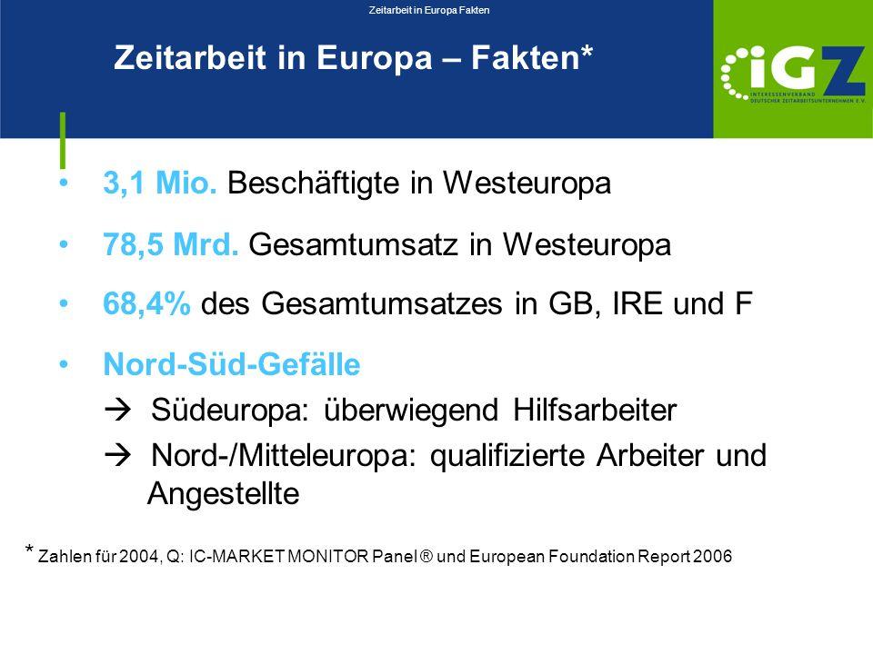 Zeitarbeit in Europa Fakten