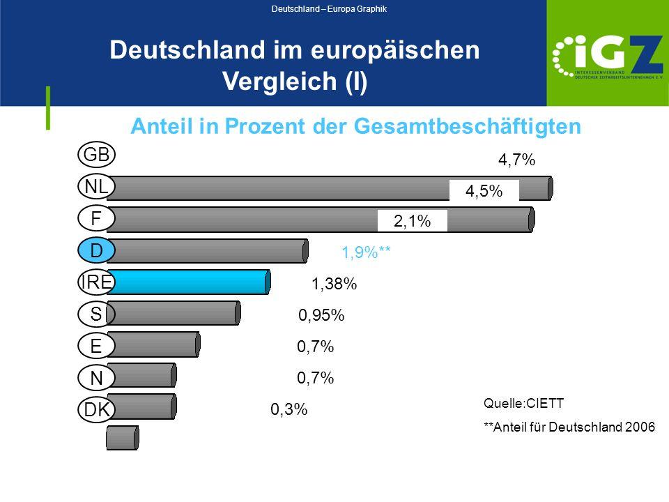 Deutschland – Europa Graphik