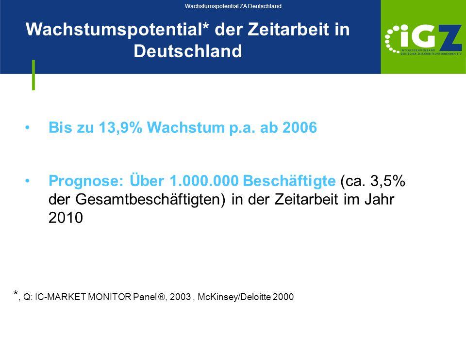 Wachstumspotential ZA Deutschland
