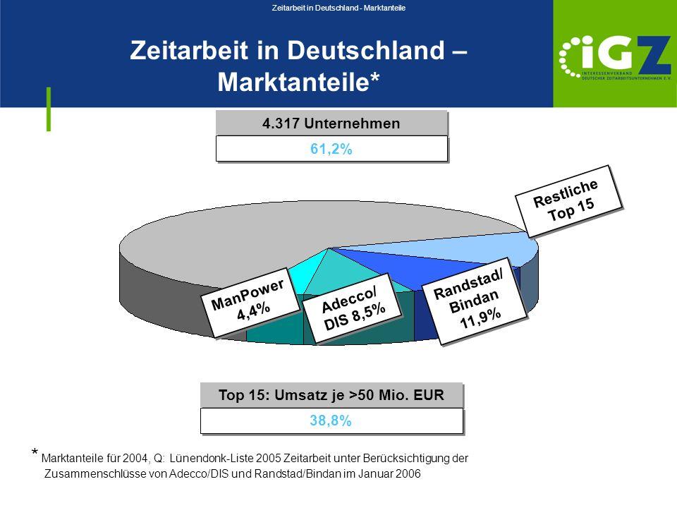 Zeitarbeit in Deutschland - Marktanteile