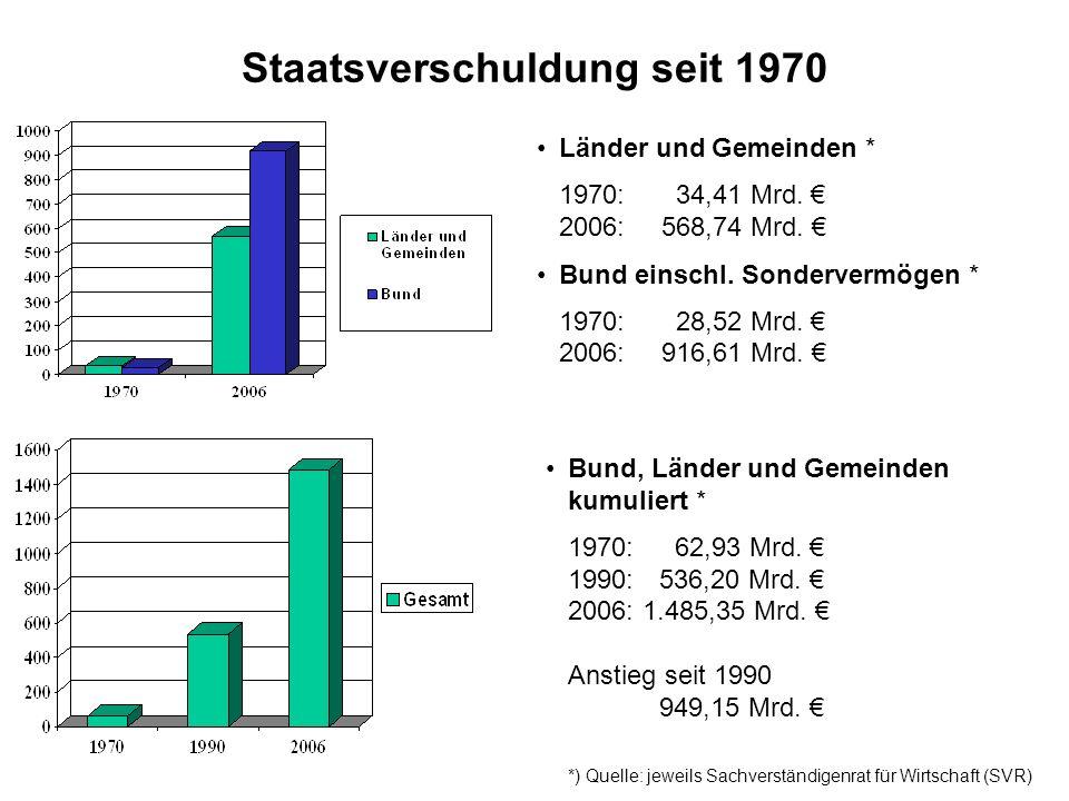 Staatsverschuldung seit 1970