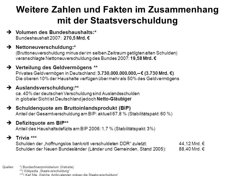 Weitere Zahlen und Fakten im Zusammenhang mit der Staatsverschuldung