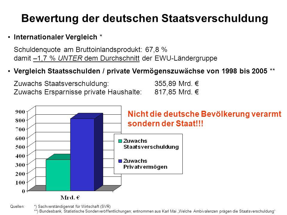 Bewertung der deutschen Staatsverschuldung