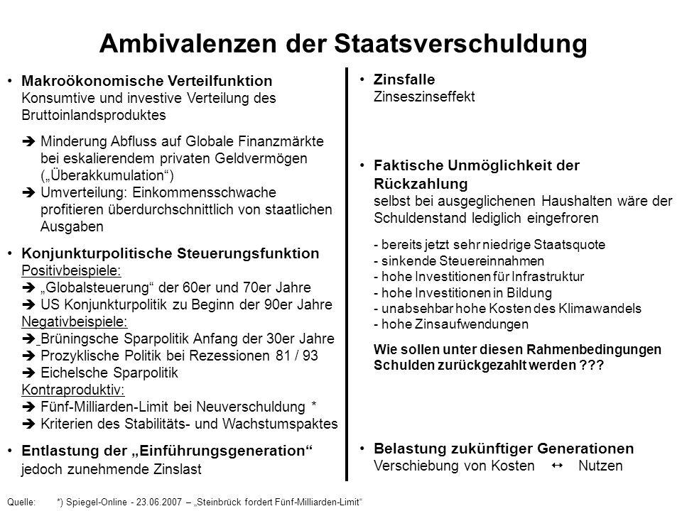 Ambivalenzen der Staatsverschuldung