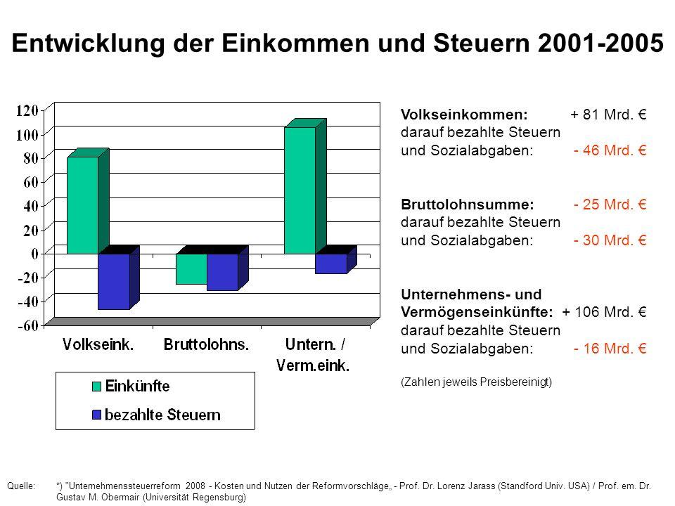 Entwicklung der Einkommen und Steuern 2001-2005