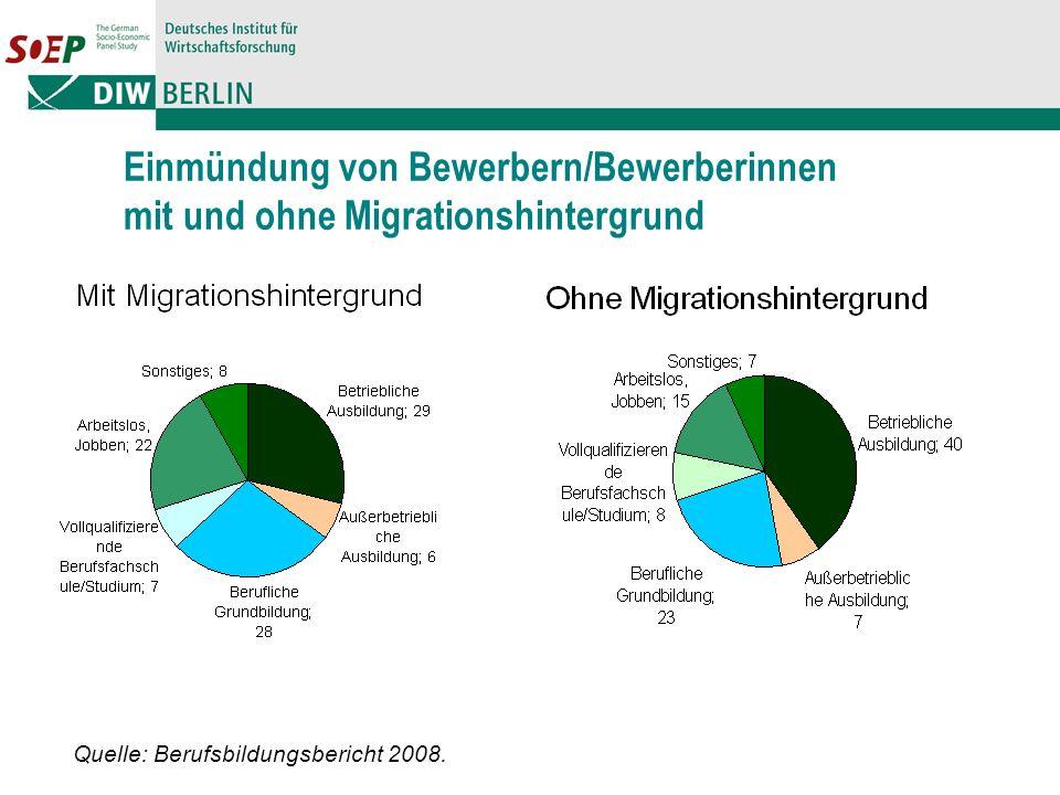 Einmündung von Bewerbern/Bewerberinnen mit und ohne Migrationshintergrund