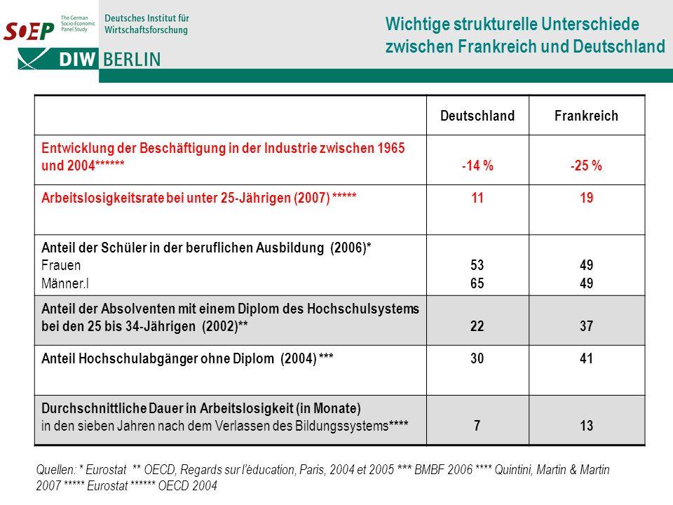Wichtige strukturelle Unterschiede zwischen Frankreich und Deutschland