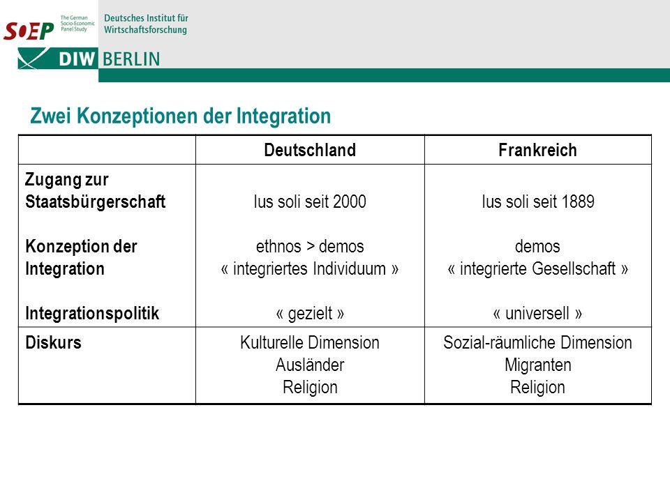 Zwei Konzeptionen der Integration