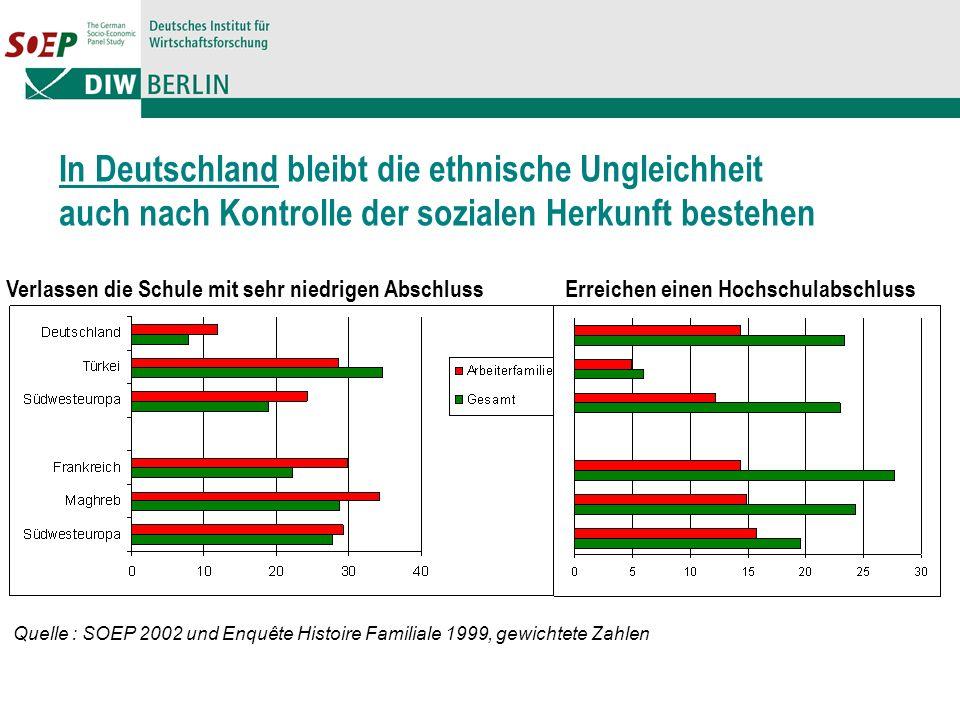 In Deutschland bleibt die ethnische Ungleichheit auch nach Kontrolle der sozialen Herkunft bestehen