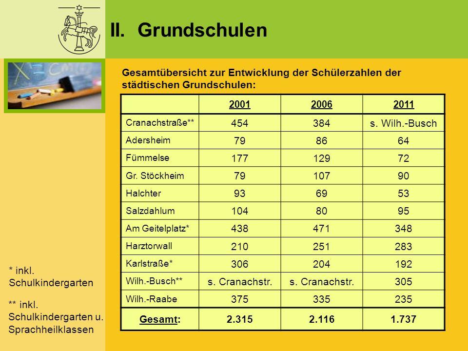 II. Grundschulen Gesamtübersicht zur Entwicklung der Schülerzahlen der städtischen Grundschulen: 2001.