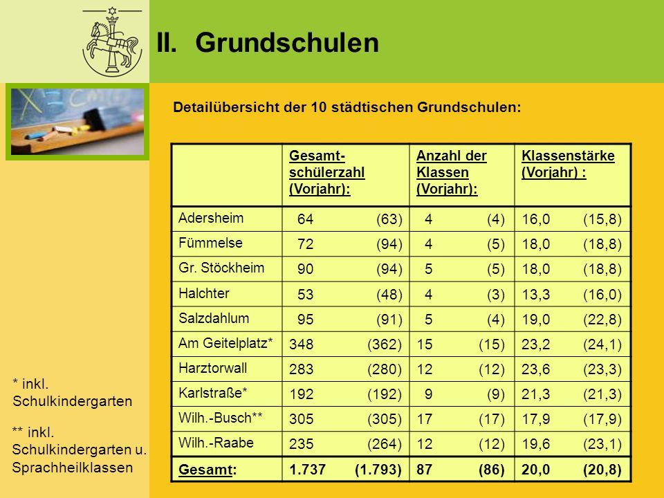 II. Grundschulen Detailübersicht der 10 städtischen Grundschulen: