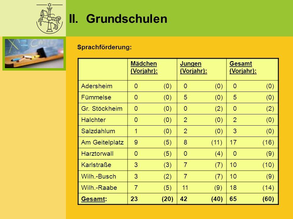 II. Grundschulen Sprachförderung: Adersheim 0 (0) 0 (0) 0 (0) Fümmelse