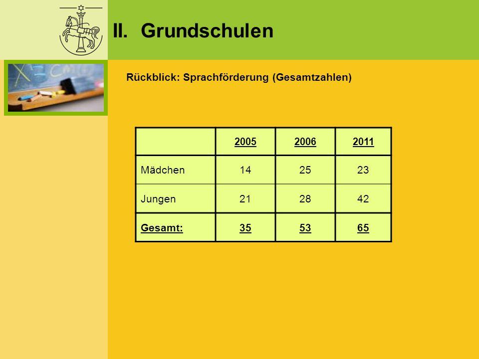 II. Grundschulen Rückblick: Sprachförderung (Gesamtzahlen) Mädchen 14
