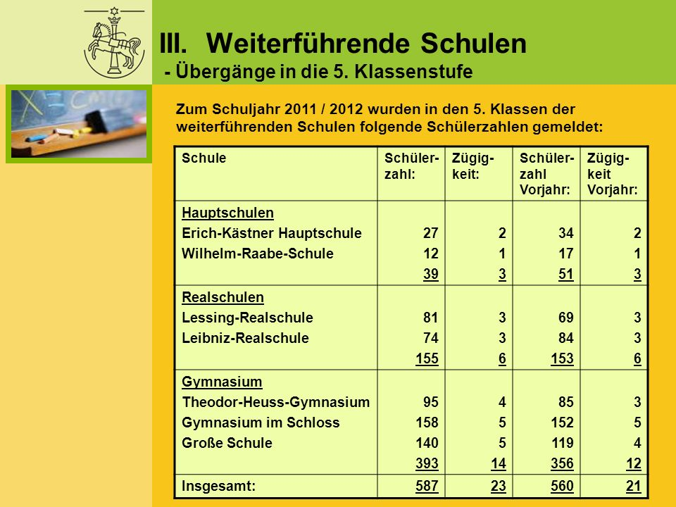 III. Weiterführende Schulen