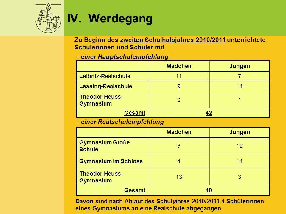 IV. Werdegang Zu Beginn des zweiten Schulhalbjahres 2010/2011 unterrichtete Schülerinnen und Schüler mit.