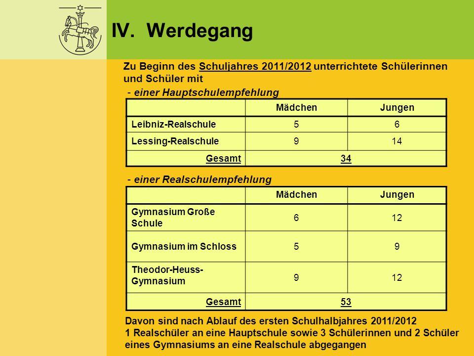 IV. Werdegang Zu Beginn des Schuljahres 2011/2012 unterrichtete Schülerinnen und Schüler mit. einer Hauptschulempfehlung.