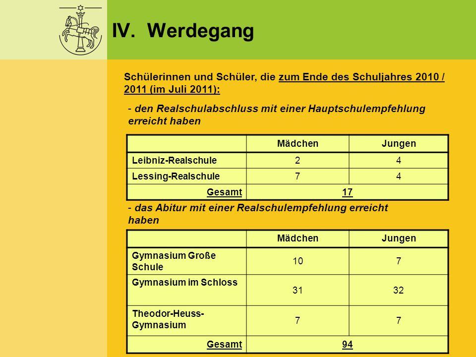 IV. Werdegang Schülerinnen und Schüler, die zum Ende des Schuljahres 2010 / 2011 (im Juli 2011):