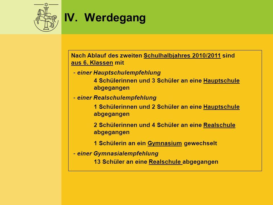 IV. Werdegang Nach Ablauf des zweiten Schulhalbjahres 2010/2011 sind aus 6. Klassen mit. einer Hauptschulempfehlung.