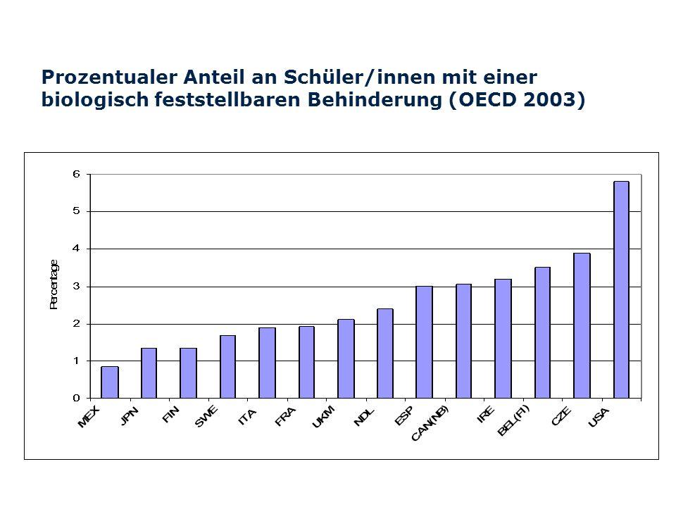 Prozentualer Anteil an Schüler/innen mit einer biologisch feststellbaren Behinderung (OECD 2003)