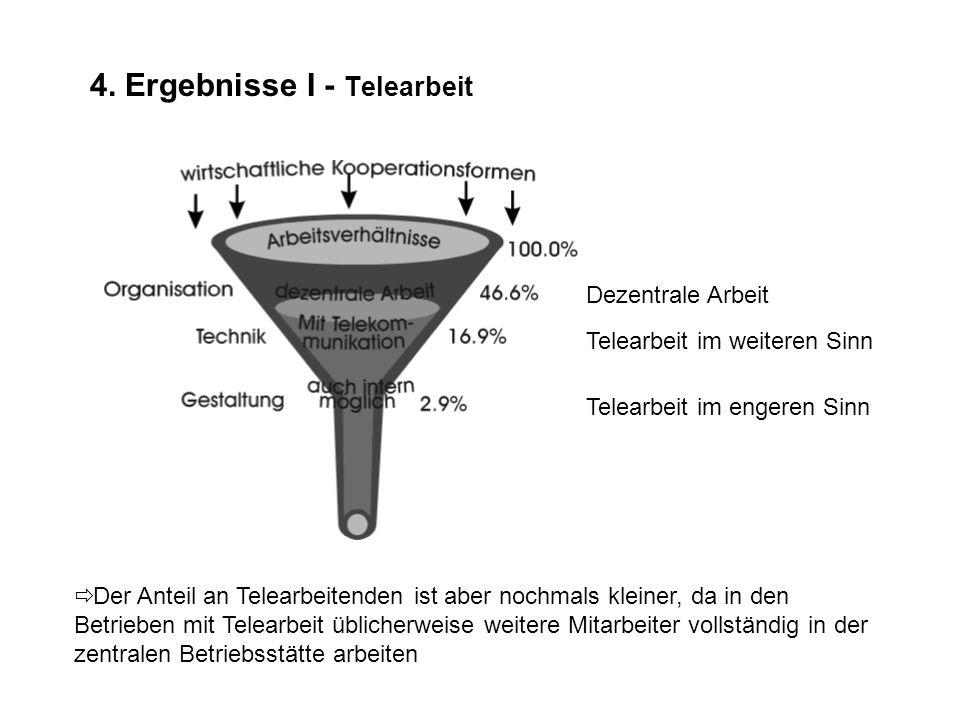 4. Ergebnisse I - Telearbeit