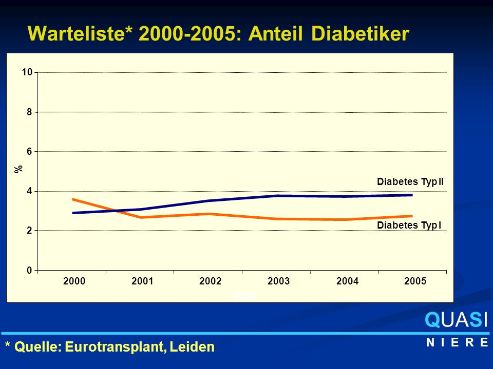 Warteliste* 2000-2005: Anteil Diabetiker