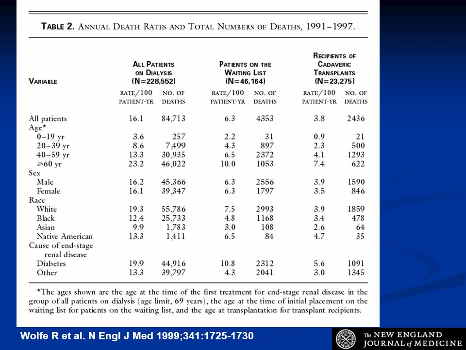 Table 2. Annual Death Rates and Total Numbers of Deaths, 1991-1997.