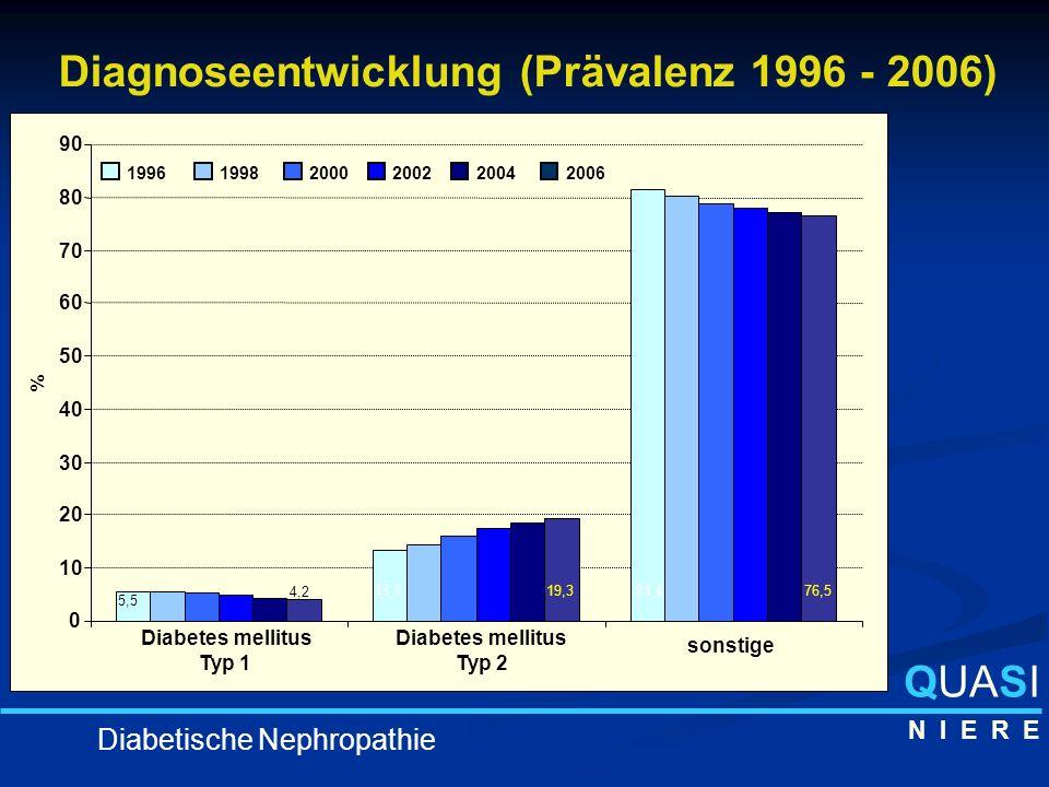 Diagnoseentwicklung (Prävalenz 1996 - 2006)