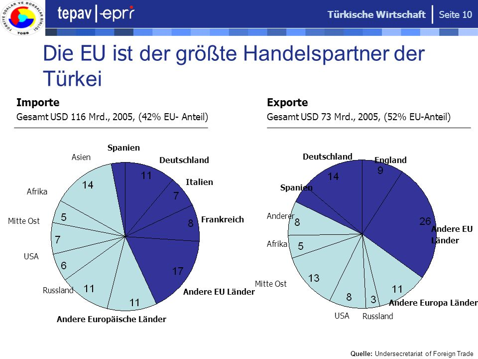 Die EU ist der größte Handelspartner der Türkei