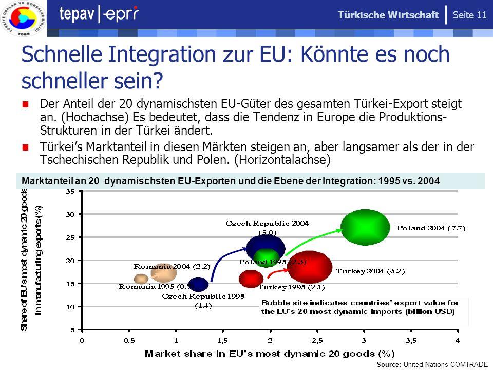 Schnelle Integration zur EU: Könnte es noch schneller sein