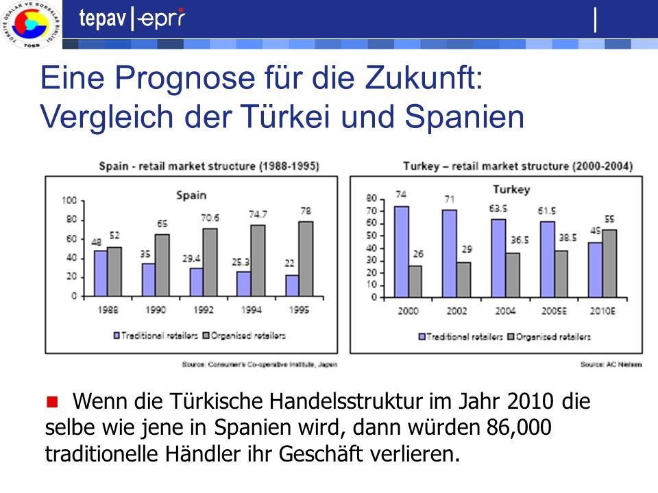 Eine Prognose für die Zukunft: Vergleich der Türkei und Spanien