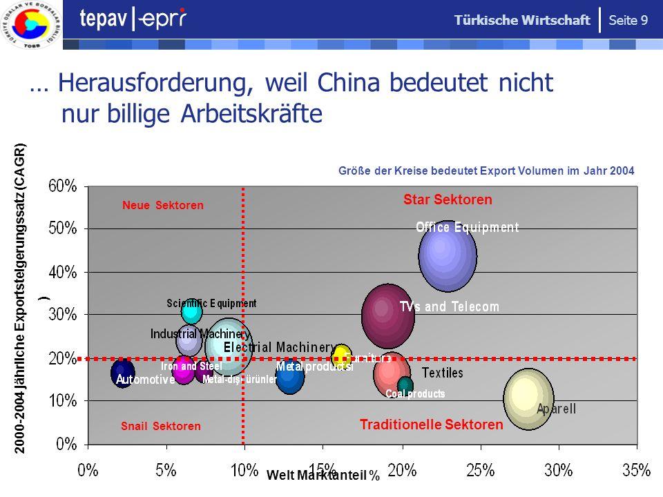 … Herausforderung, weil China bedeutet nicht nur billige Arbeitskräfte