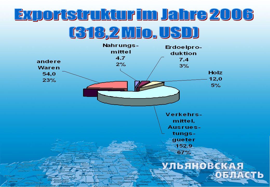 Exportstruktur im Jahre 2006