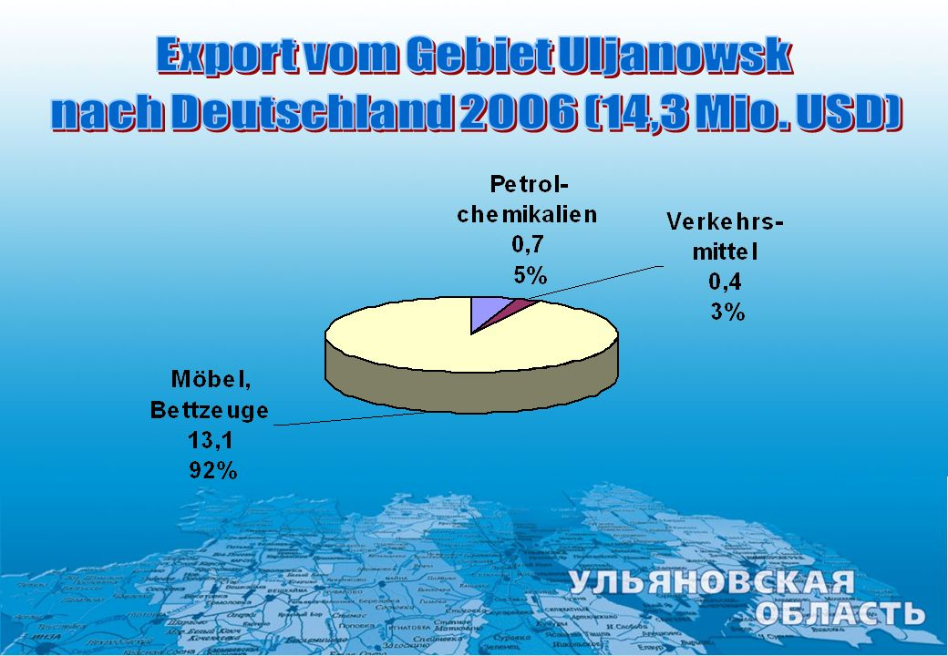 Export vom Gebiet Uljanowsk nach Deutschland 2006 (14,3 Mio. USD)