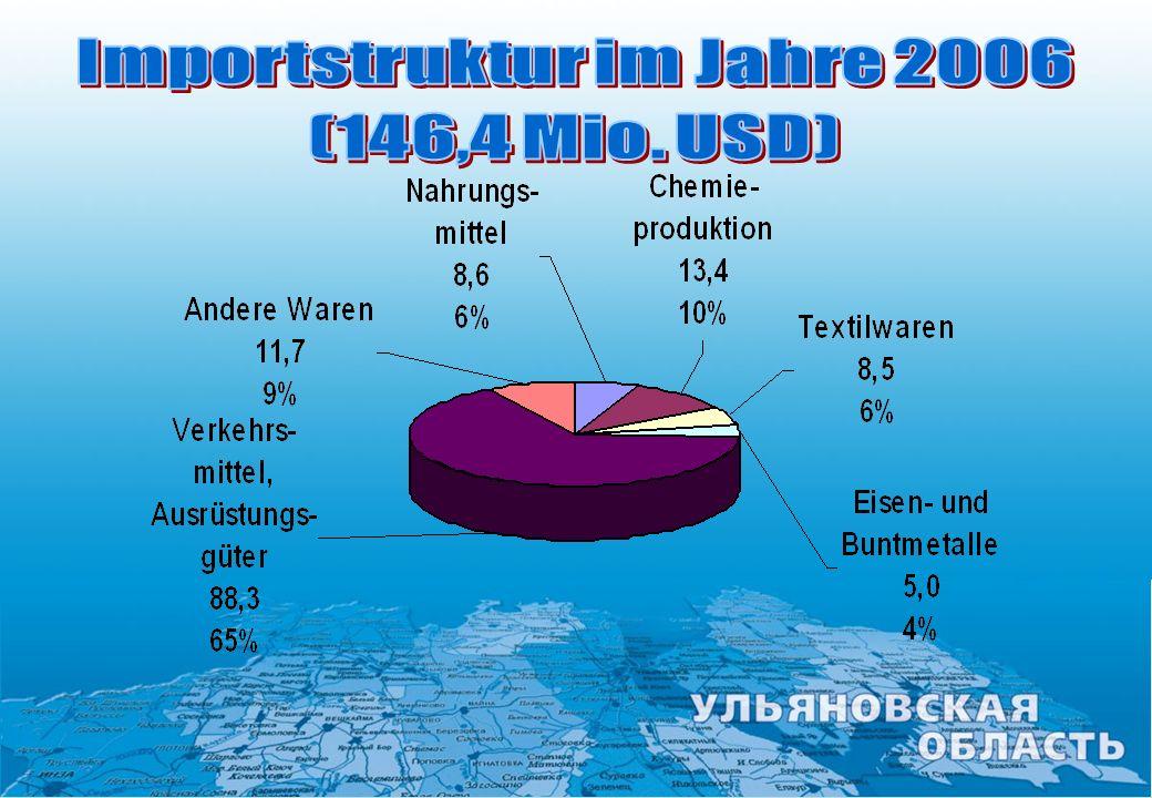Importstruktur im Jahre 2006