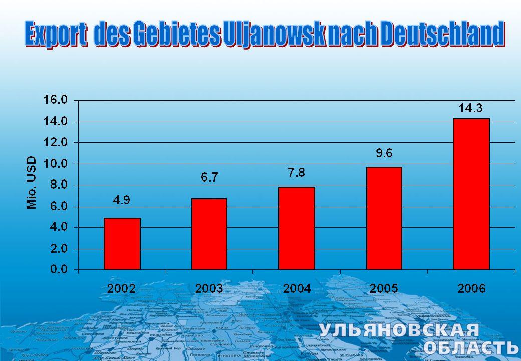 Export des Gebietes Uljanowsk nach Deutschland