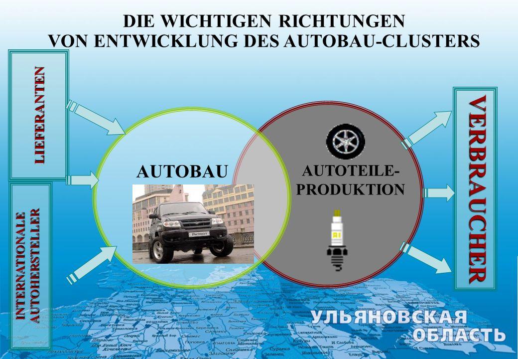 DIE WICHTIGEN RICHTUNGEN VON ENTWICKLUNG DES AUTOBAU-CLUSTERS
