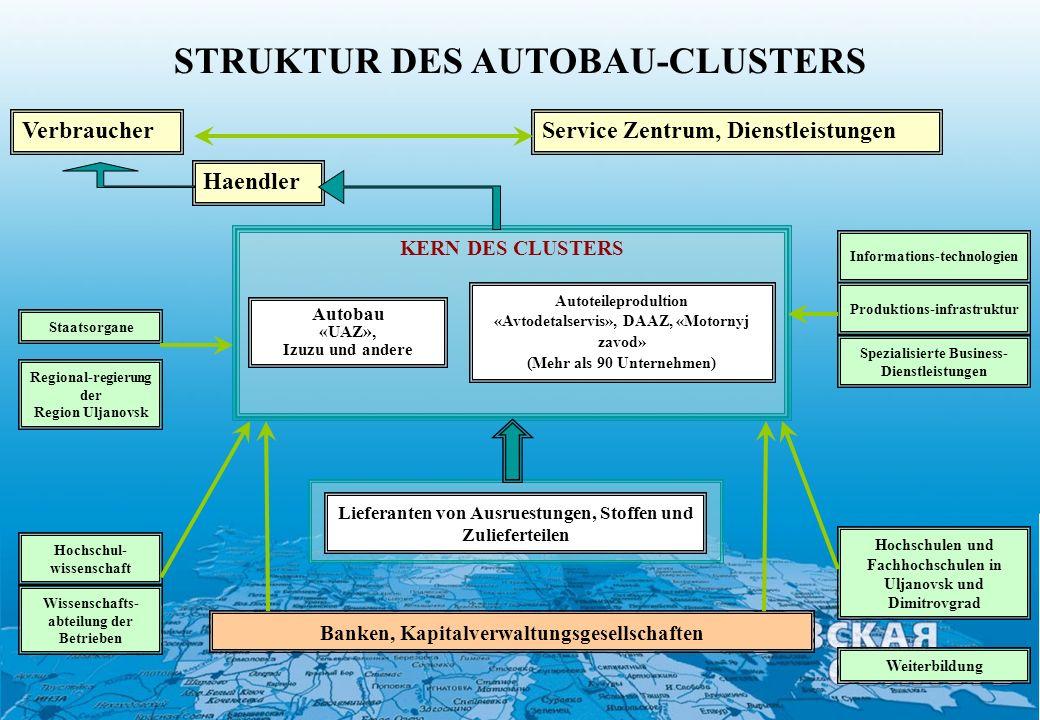 STRUKTUR DES AUTOBAU-CLUSTERS
