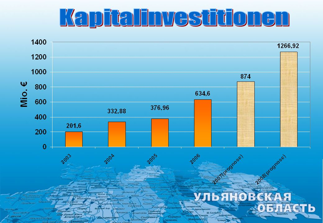 Kapitalinvestitionen