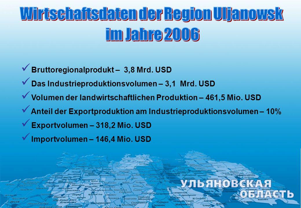 Wirtschaftsdaten der Region Uljanowsk