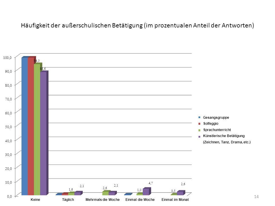 Häufigkeit der außerschulischen Betätigung (im prozentualen Anteil der Antworten)