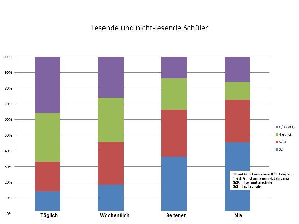 Lesende und nicht-lesende Schüler