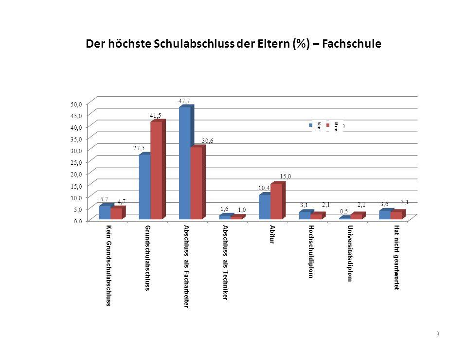 Der höchste Schulabschluss der Eltern (%) – Fachschule