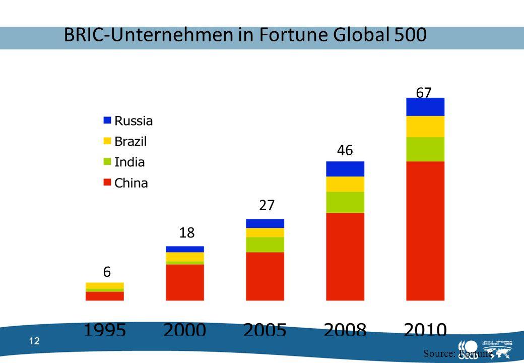 BRIC-Unternehmen in Fortune Global 500