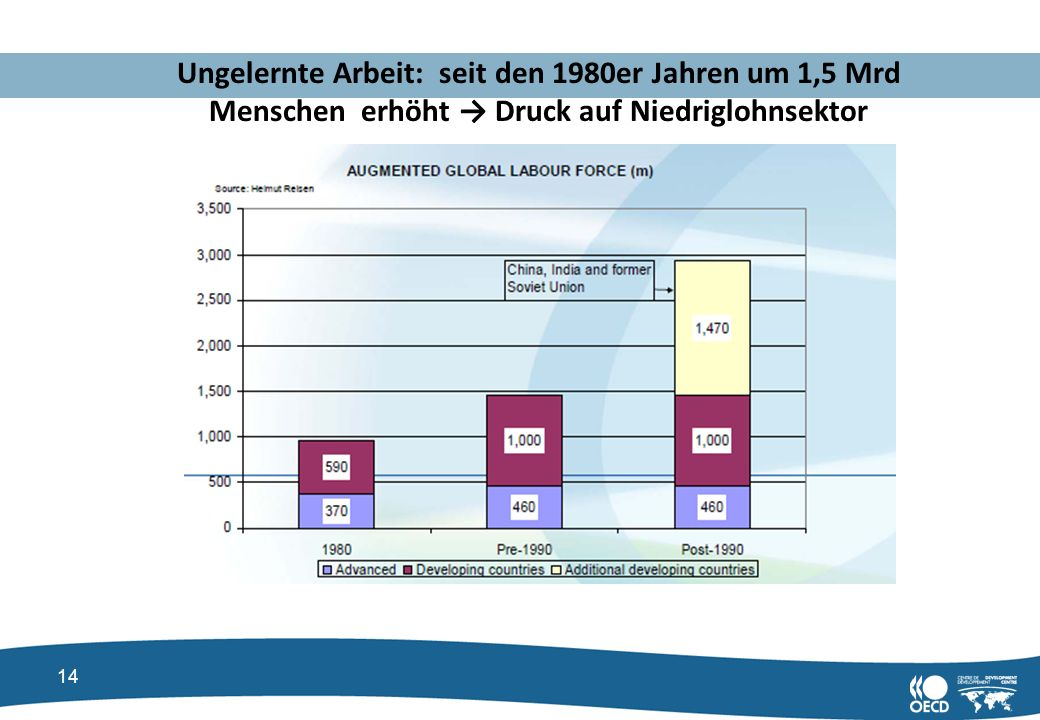 Ungelernte Arbeit: seit den 1980er Jahren um 1,5 Mrd Menschen erhöht → Druck auf Niedriglohnsektor