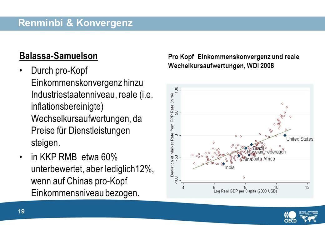 Renminbi & Konvergenz Balassa-Samuelson