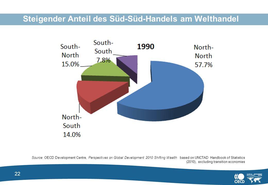 Steigender Anteil des Süd-Süd-Handels am Welthandel