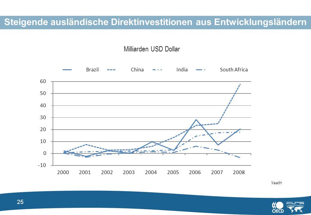 Steigende ausländische Direktinvestitionen aus Entwicklungsländern