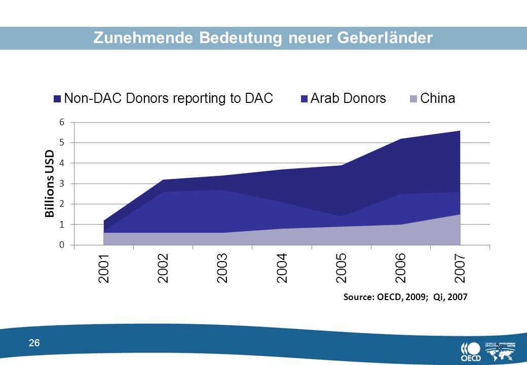 Zunehmende Bedeutung neuer Geberländer